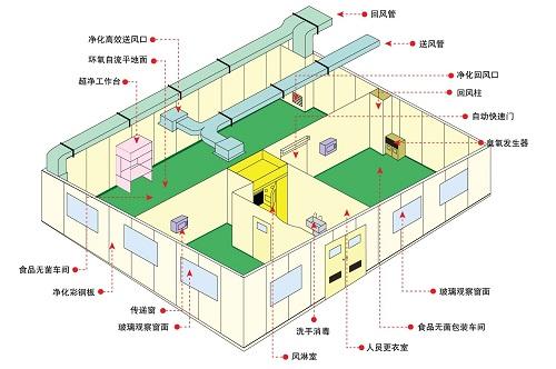 实验室通风系统设计安装标准规范